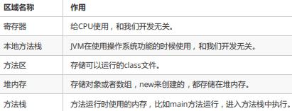 Java基础学习2:【流程控制语句、数组】