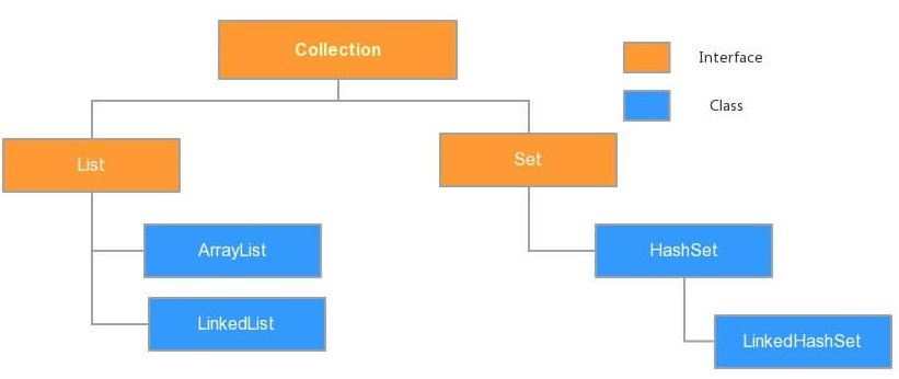 Java基础学习10:【Collection、泛型】