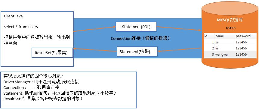MYSQL&JDBC教程1