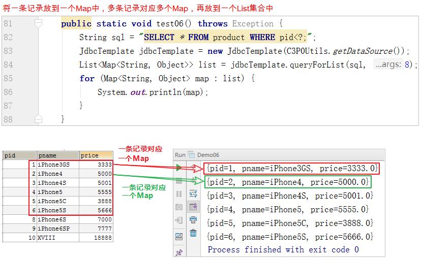 JDBCTemplate&连接池教程3