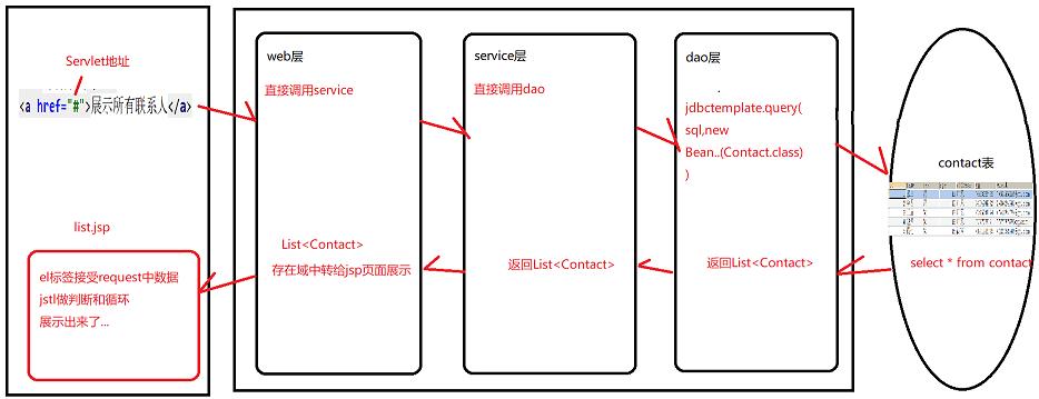 JSP的el标签、jstl标签