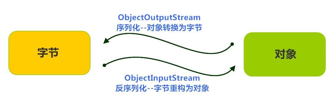 Java基础学习19:【缓冲流、转换流、序列化流】