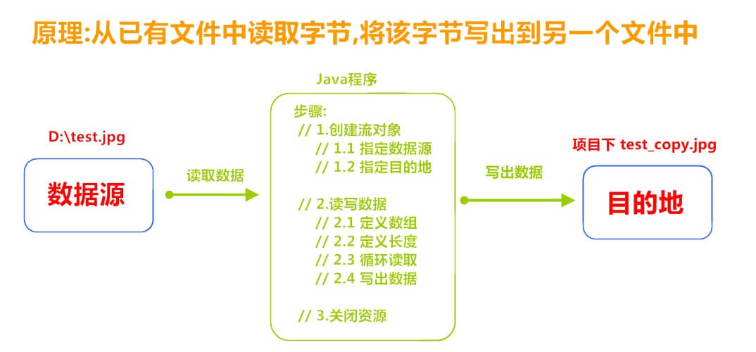 Java基础学习18:【字节流、字符流】