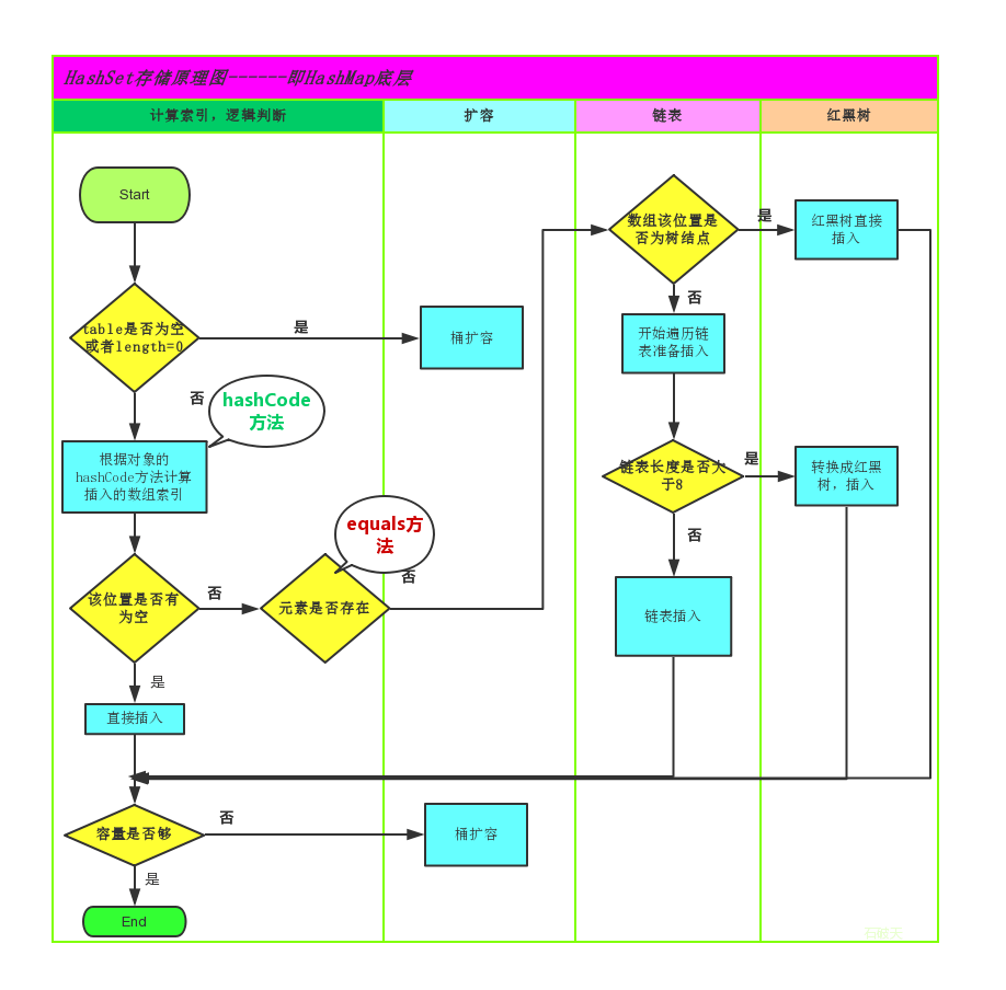 Java基础学习12:【List、Set、数据结构、Collections】