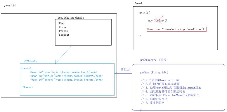 Java的设计模式之工厂模式案例(XML使用)