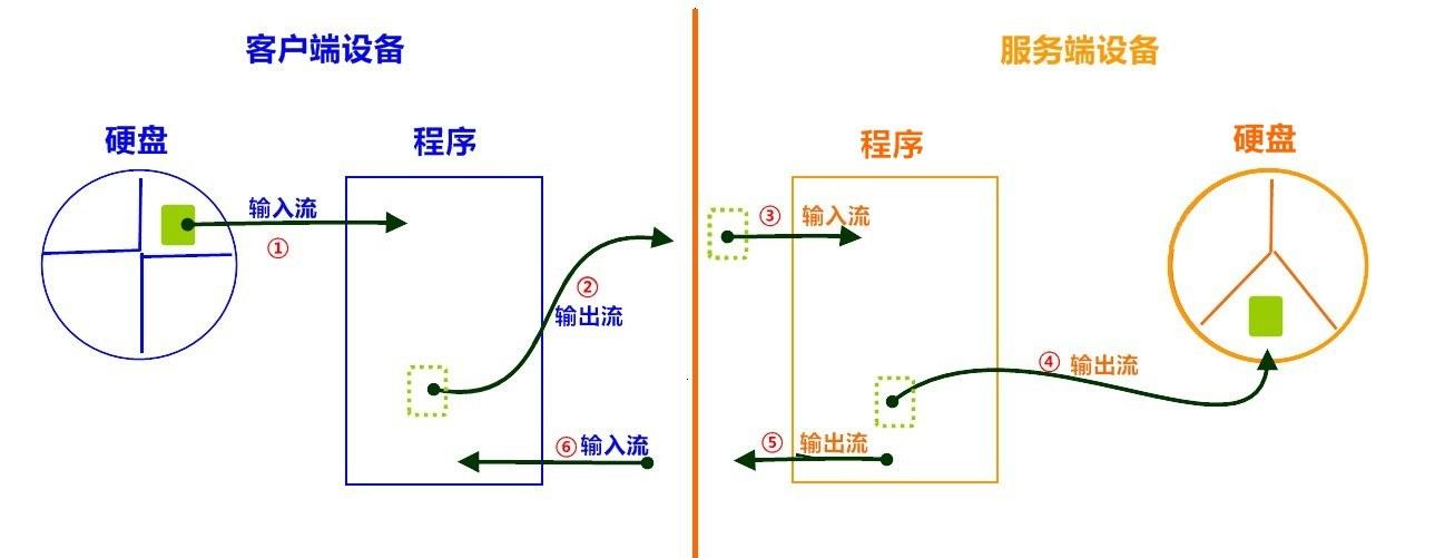 Java基础学习20:【网络编程】