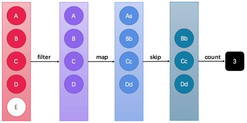 Java基础学习16:【方法引用、Stream流】