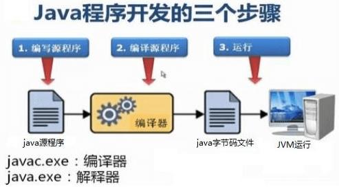 Java基础学习1:【语法、常量、变量、数据类型转换、运算符、方法】
