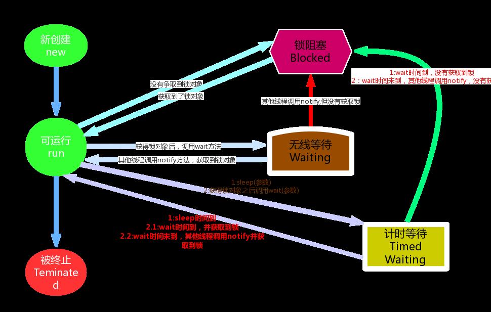 Java基础学习14:【线程、同步、线程状态】