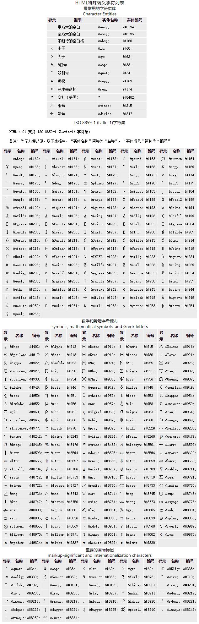 常用HTML转义字符表,JavaScript转义符,HTML语言特殊字符对照表(ISO Latin-1字符集)