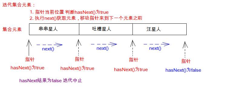 Java进阶学习2:【集合和数组区别、Collection接口、迭代器、增强for、泛型】