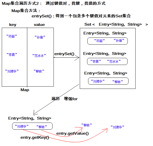 Java基础学习13:【Map】