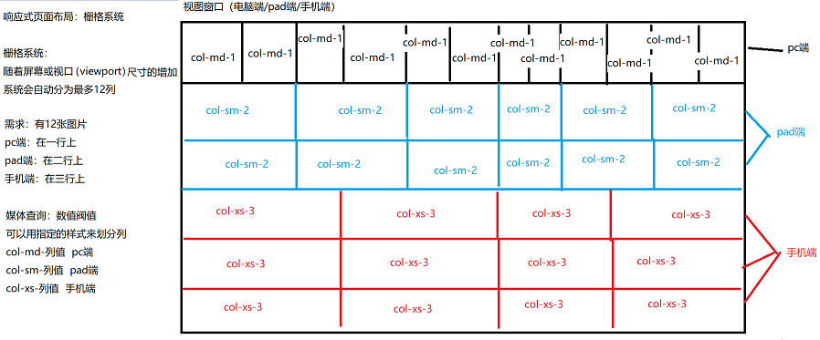 响应式设计之Bootstrap框架教程