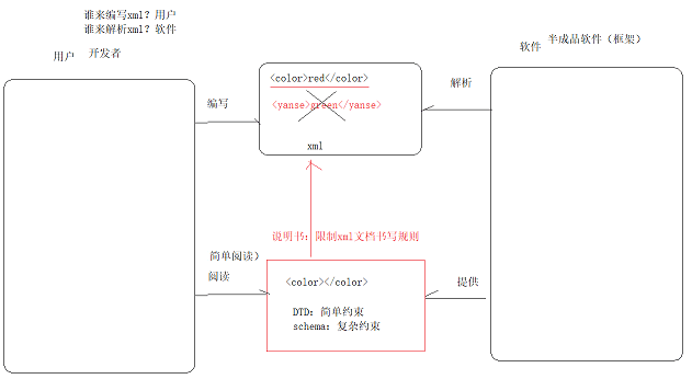 XML的DTD约束和Schema约束以及DOM4J整合Xpath解析XML