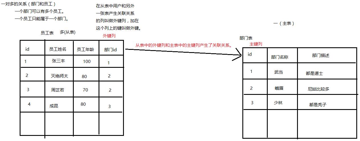 MySQL数据库(四)
