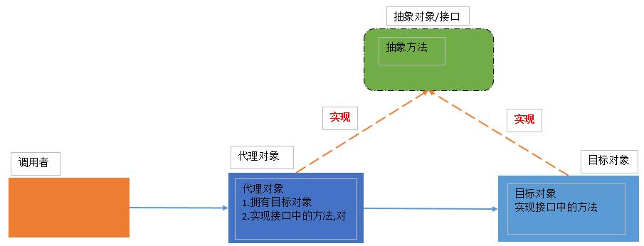 Java的设计模式之JDK静态代理的实现原理