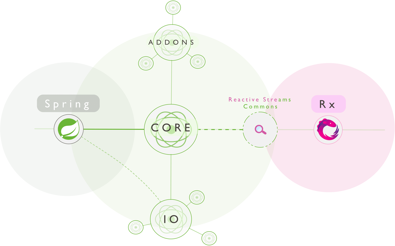 Reactor:构建响应式快速数据应用程序的开发库