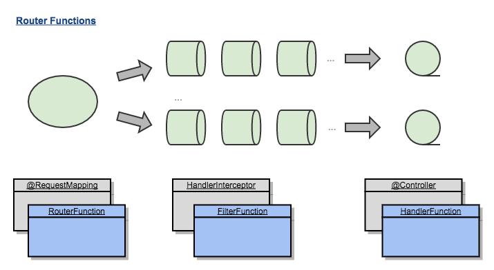 Spring 5响应式Web框架实战(下)