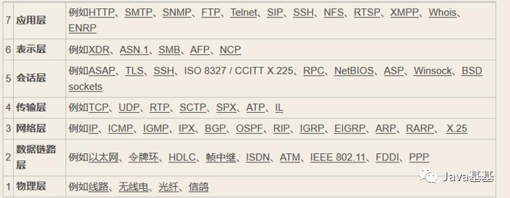 TCP、HTTP、Socket,傻傻分不清?