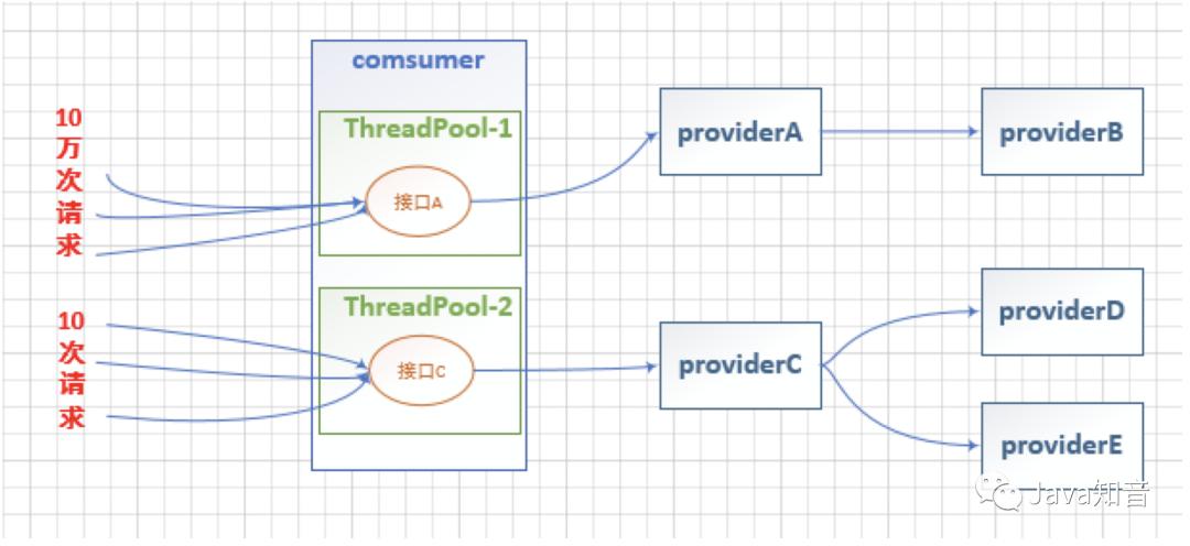 SpringCloud中Hystrix容错保护原理及配置,看它就够了!