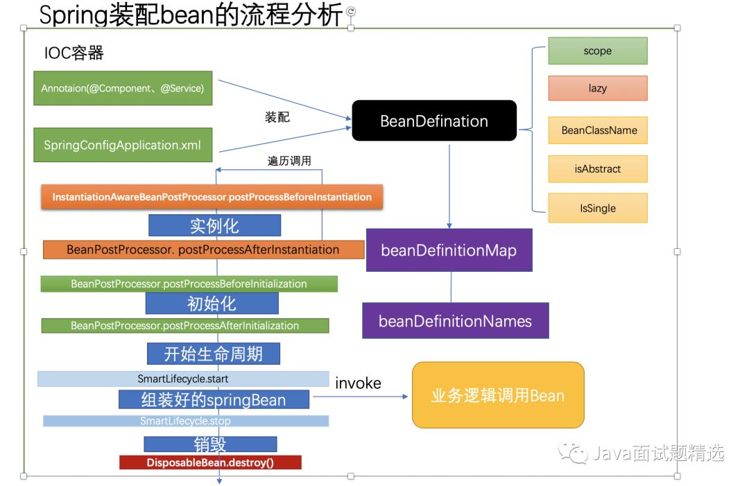 【Java编程面试题 010 期】面试官:讲讲Bean的加载过程