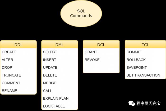 零散的MySQL基础总是记不住?看这一篇如何拯救你