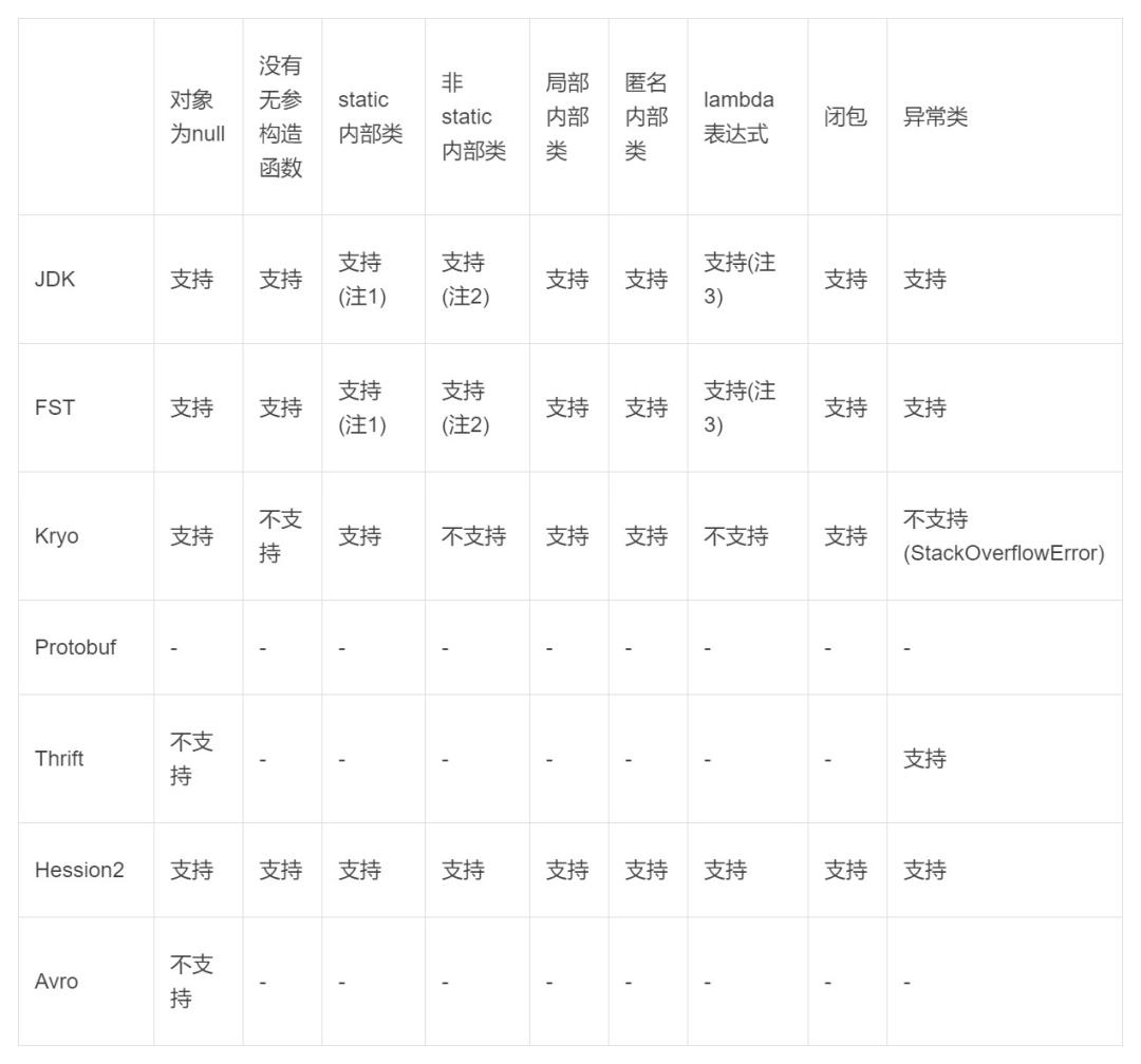 几种Java常用序列化框架的选型与对比