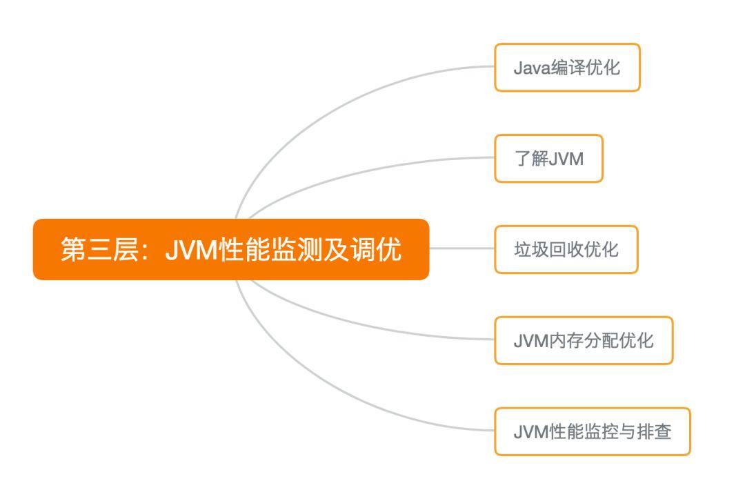 44个简单的Java性能调优技巧,傻瓜都能学会!