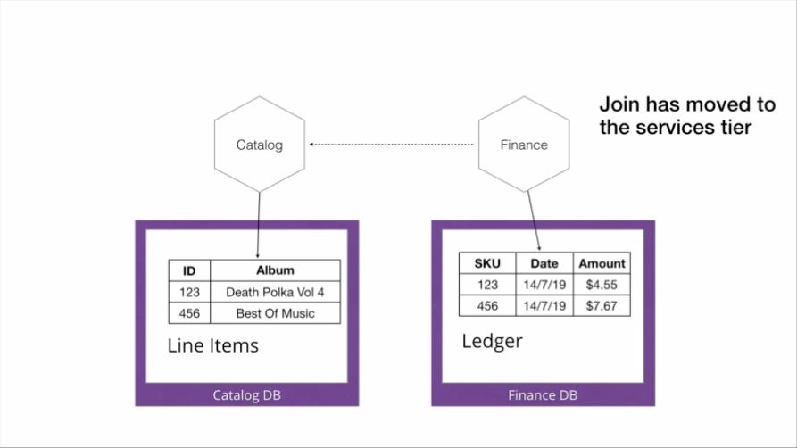 如何通过分解和增量更改将单体迁移到微服务?