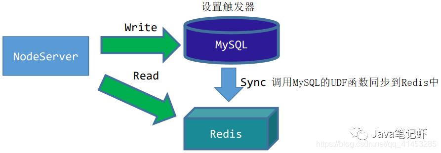 MySQL与Redis缓存的同步方案