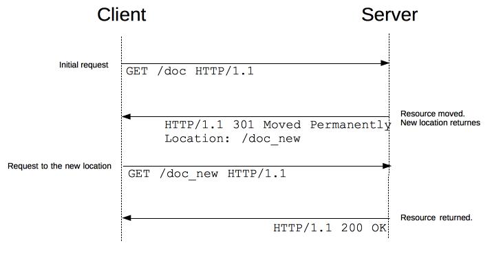 搞懂 HTTP 重定向 – 如何优雅地使用 301