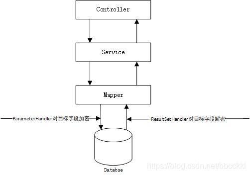 在SpringBoot项目中,自定义注解+拦截器优雅的实现敏感数据的加解密!