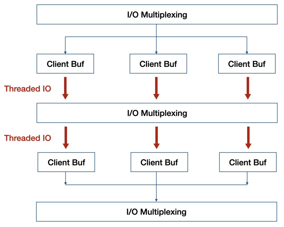 Redis单线程已经很快了,为什么6.0要引入多线程?带来什么优势?