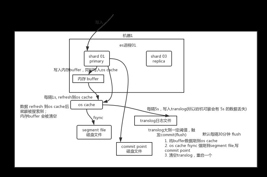 【154期】面试官:你能说说 Elasticsearch 查询数据的工作原理是什么吗?