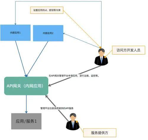 大公司为什么都有API网关?聊聊API网关的作用