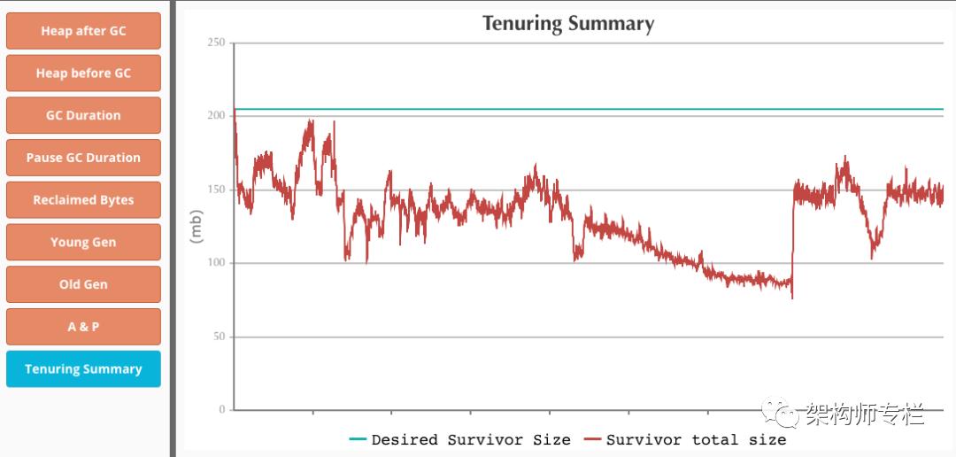 一次简单的 JVM 调优,性能提升了15%