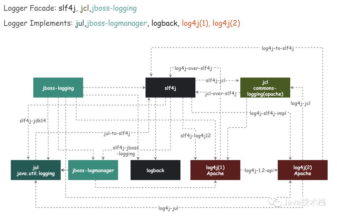 这可能是最牛逼的 Java 日志框架,性能无敌,横扫所有对手。。