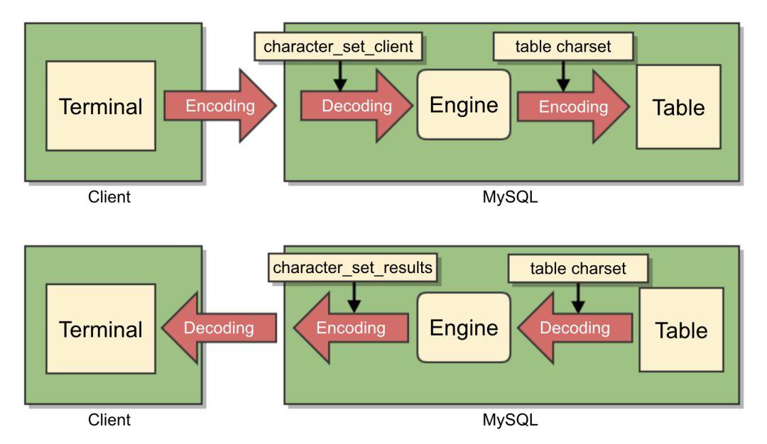 专治 MySQL 乱码, 再也不想看到 � �!!