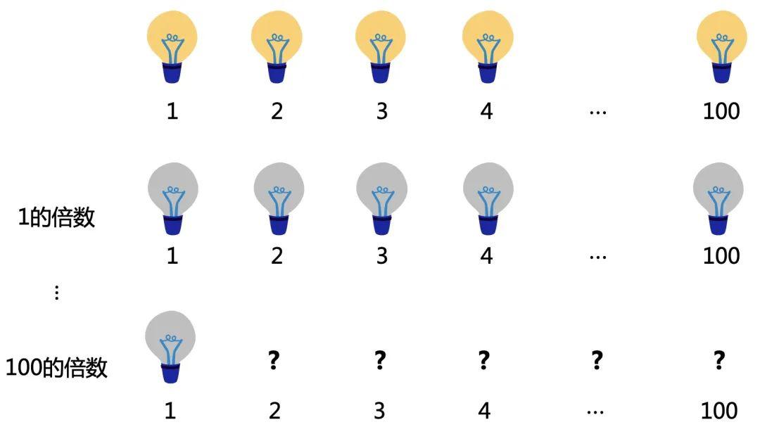 程序员要懂的五道逻辑思维题,很有趣!