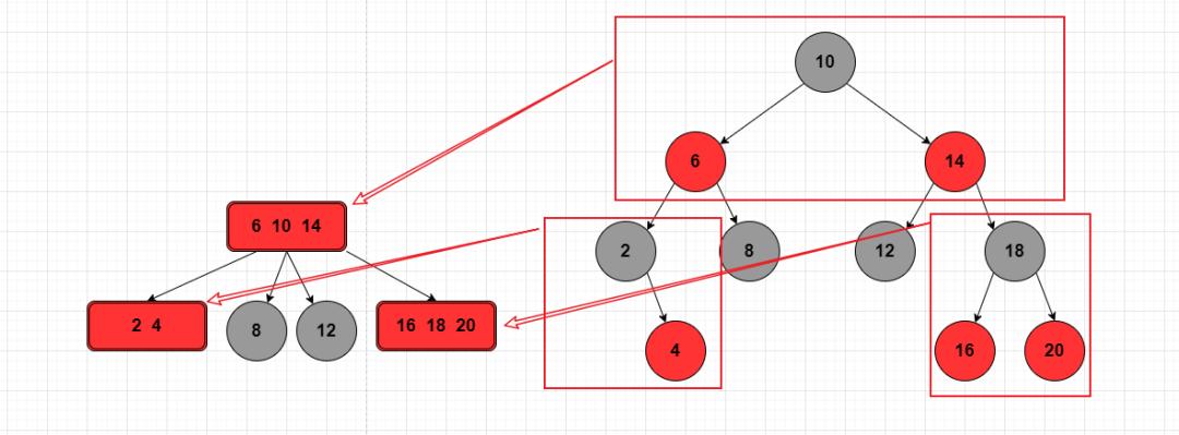 动图演示:彻底理解红黑树?