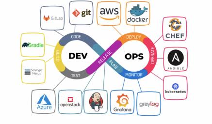 推荐一些热门的DevOps工具