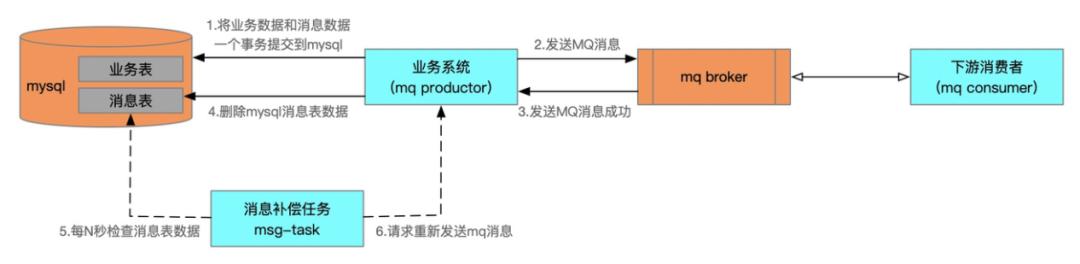高德打车通用可编排订单状态机引擎设计