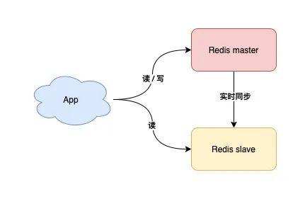 Redis最佳实践:7个维度+43条使用规范,带你彻底玩转Redis