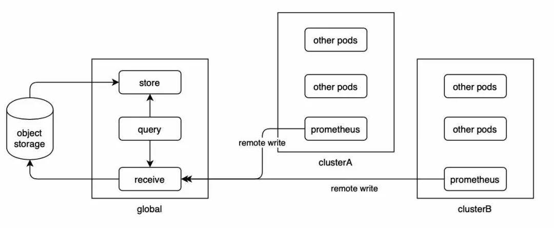 打造大型分布式监控系统