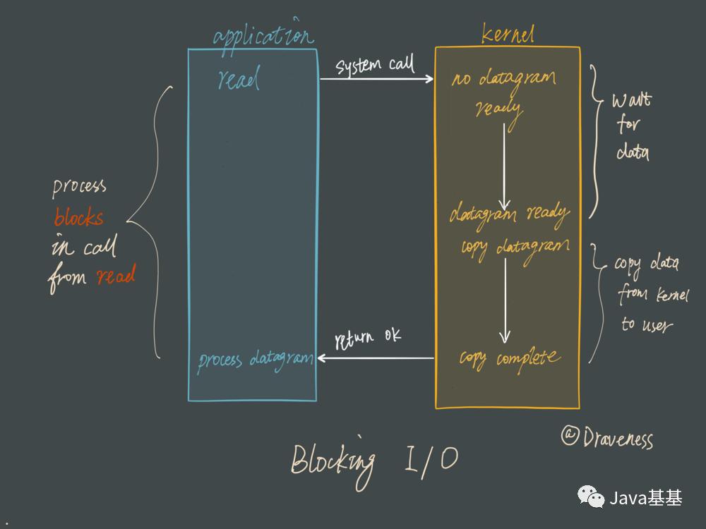面试题:为什么 Redis 单线程能支撑高并发?