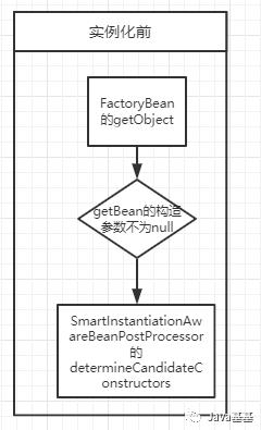 Spring 的 Bean 生命周期,11 张高清流程图及代码,深度解析