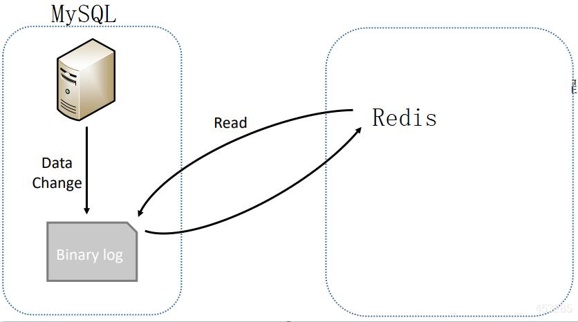 MySQL 与 Redis 缓存的同步方案