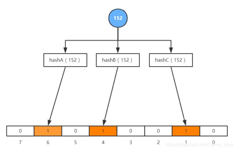 从bitmap到布隆过滤器,再到高并发缓存设计策略