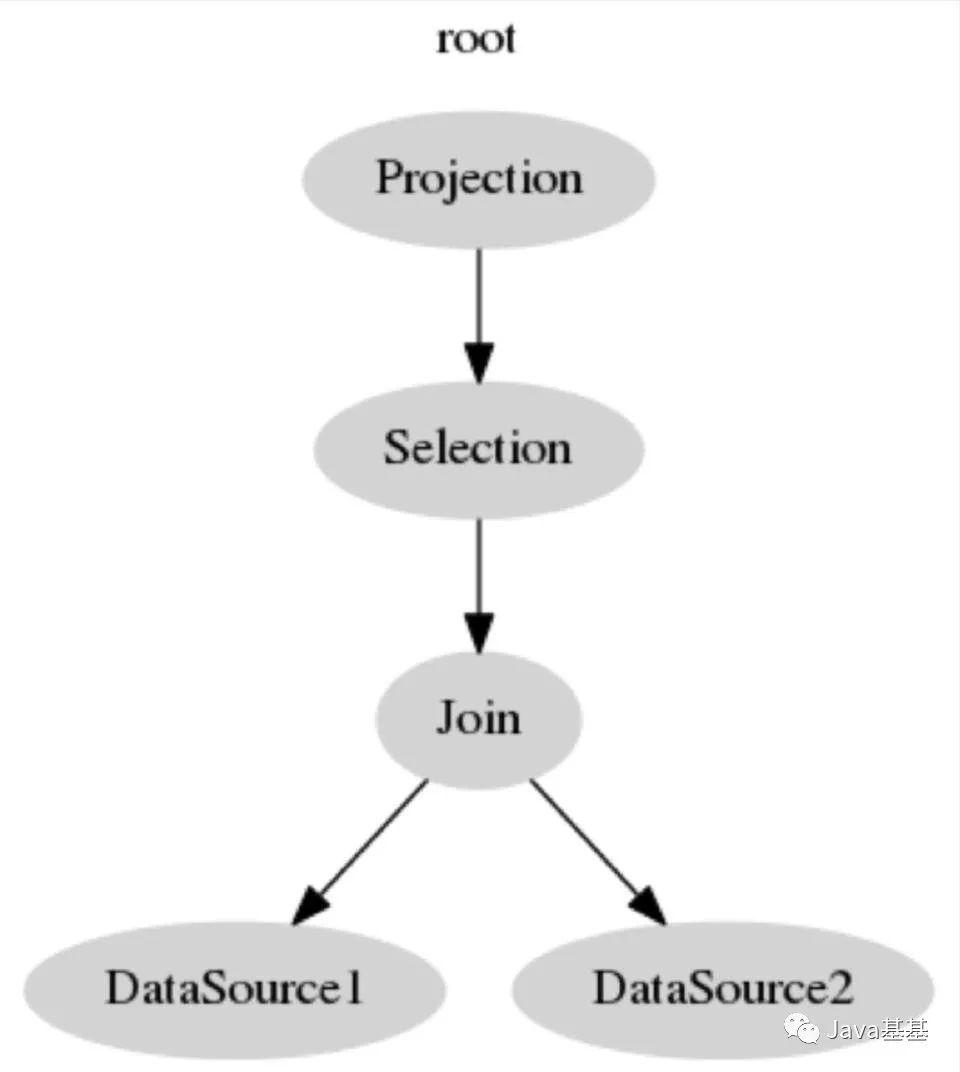 MySQL分页场景(limit,offset)为什么会慢?