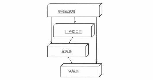 领域驱动设计(DDD):分层架构